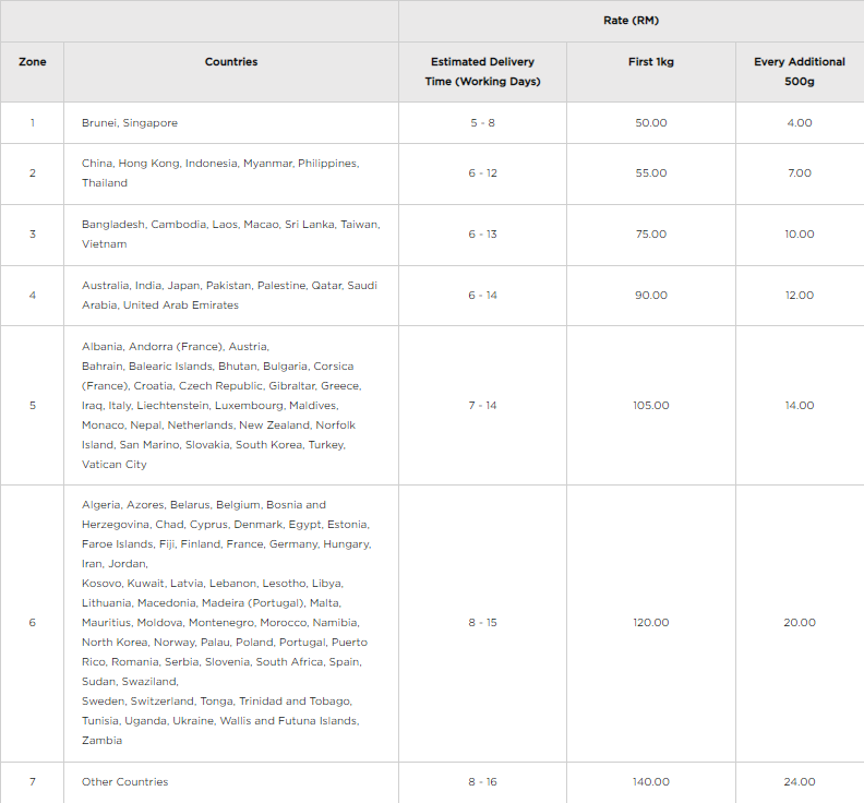 Pos Laju International Shipping Rates